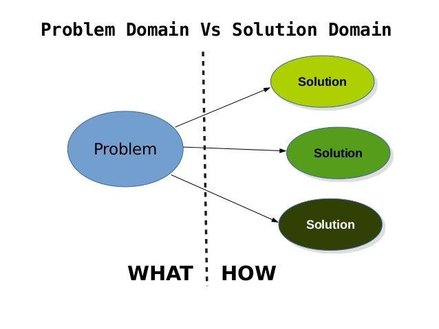 Problem Domain Vs Solution Domain Problem SolutionSolution SolutionSolution SolutionSolution WHAT HOW
