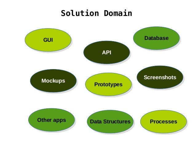 Solution Domain GUIGUI DatabaseDatabase MockupsMockups PrototypesPrototypes Data StructuresData Structures APIAPI Screensh...