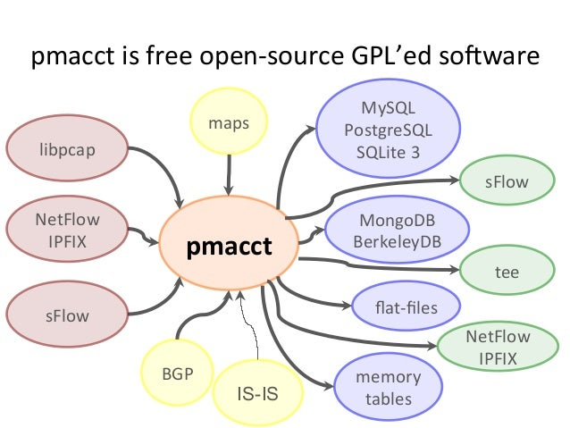 pmacct  is  free  open-‐source  GPL'ed  so;ware   pmacct   libpcap   BGP   maps   IS-IS MySQL   Pos...