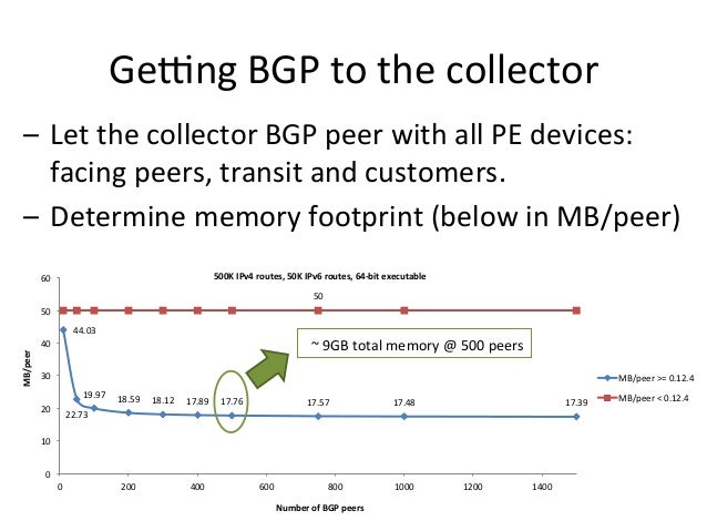 Getng  BGP  to  the  collector   – Let  the  collector  BGP  peer  with  all  PE  devices:   ...