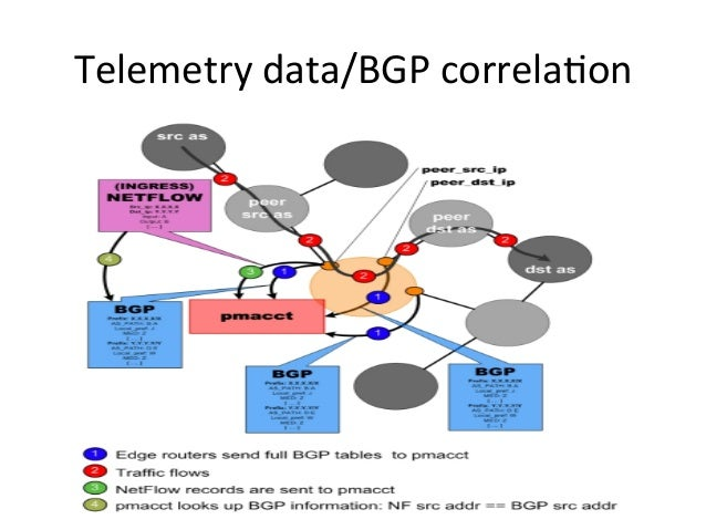 Telemetry  data/BGP  correla>on