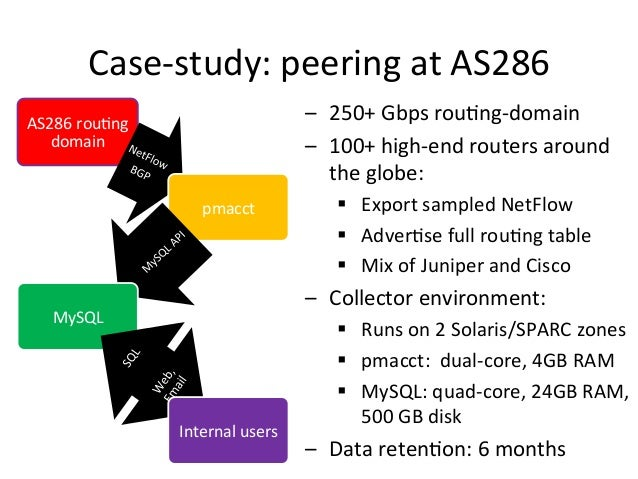 Case-‐study:  peering  at  AS286   – 250+  Gbps  rou>ng-‐domain   – 100+  high-‐end  routers  aro...