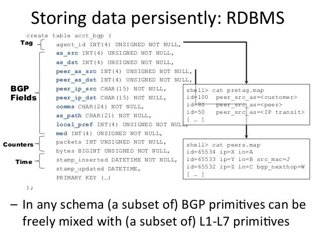 Storing  data  persisently:  RDBMS   create table acct_bgp ( agent_id INT(4) UNSIGNED NOT NULL, as_src INT(4) UNSI...