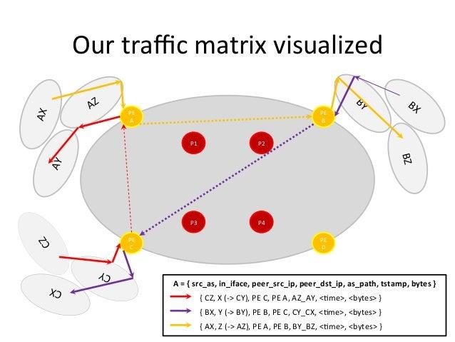Our  traffic  matrix  visualized   P   P   P   PE   A   PE   D   PE   C   PE   B   P3   P1 ...