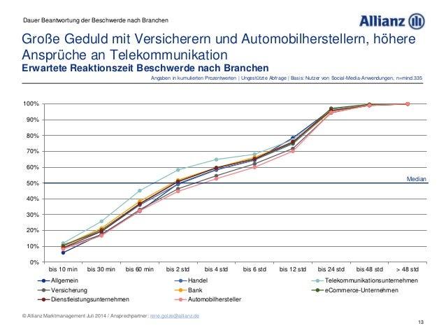 13 © Allianz Marktmanagement Juli 2014 / Ansprechpartner: rene.golze@allianz.de 0% 10% 20% 30% 40% 50% 60% 70% 80% 90% 100...