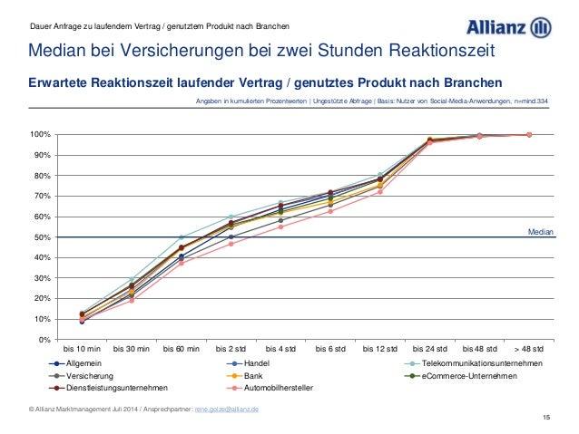 15 © Allianz Marktmanagement Juli 2014 / Ansprechpartner: rene.golze@allianz.de 0% 10% 20% 30% 40% 50% 60% 70% 80% 90% 100...