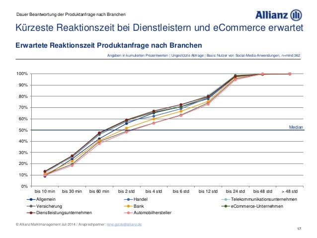 17 © Allianz Marktmanagement Juli 2014 / Ansprechpartner: rene.golze@allianz.de 0% 10% 20% 30% 40% 50% 60% 70% 80% 90% 100...