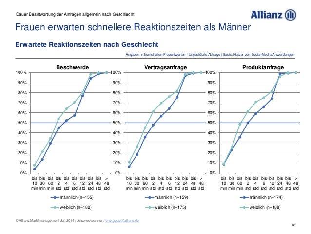 18 © Allianz Marktmanagement Juli 2014 / Ansprechpartner: rene.golze@allianz.de Frauen erwarten schnellere Reaktionszeiten...
