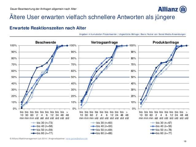 19 © Allianz Marktmanagement Juli 2014 / Ansprechpartner: rene.golze@allianz.de Ältere User erwarten vielfach schnellere A...