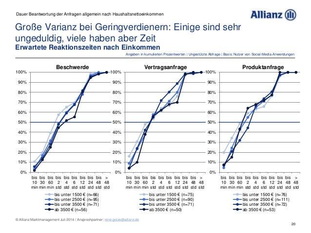 20 © Allianz Marktmanagement Juli 2014 / Ansprechpartner: rene.golze@allianz.de Große Varianz bei Geringverdienern: Einige...