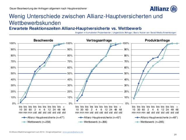 21 © Allianz Marktmanagement Juli 2014 / Ansprechpartner: rene.golze@allianz.de Wenig Unterschiede zwischen Allianz-Hauptv...