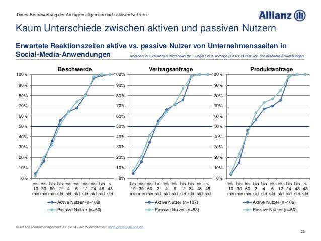 23 © Allianz Marktmanagement Juli 2014 / Ansprechpartner: rene.golze@allianz.de Kaum Unterschiede zwischen aktiven und pas...