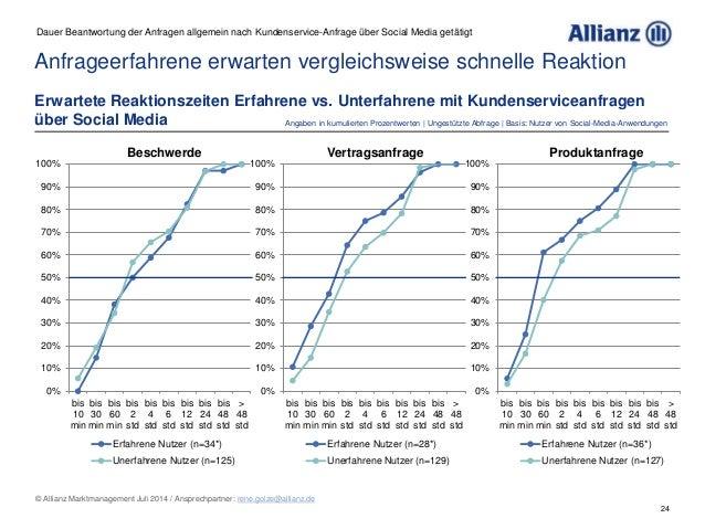 24 © Allianz Marktmanagement Juli 2014 / Ansprechpartner: rene.golze@allianz.de Anfrageerfahrene erwarten vergleichsweise ...