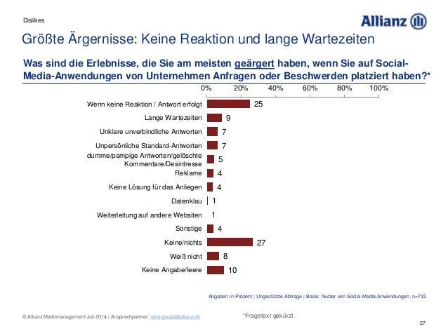 27 © Allianz Marktmanagement Juli 2014 / Ansprechpartner: rene.golze@allianz.de Größte Ärgernisse: Keine Reaktion und lang...