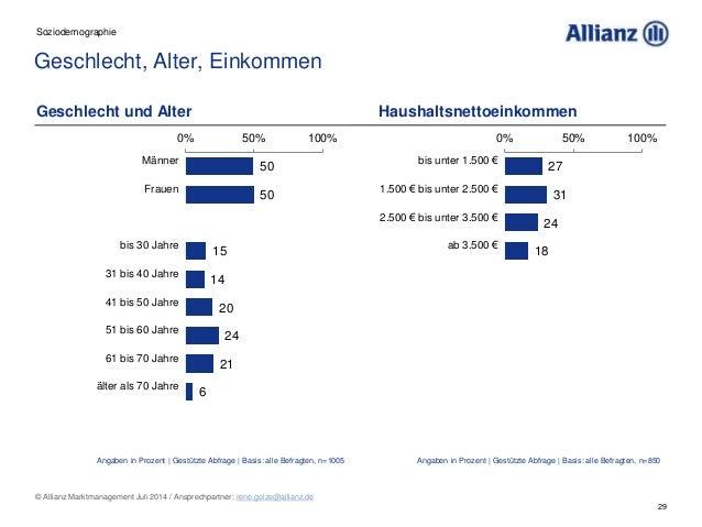 29 © Allianz Marktmanagement Juli 2014 / Ansprechpartner: rene.golze@allianz.de Geschlecht, Alter, Einkommen Soziodemograp...