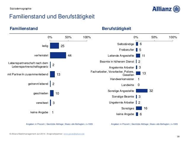 30 © Allianz Marktmanagement Juli 2014 / Ansprechpartner: rene.golze@allianz.de Familienstand und Berufstätigkeit Soziodem...