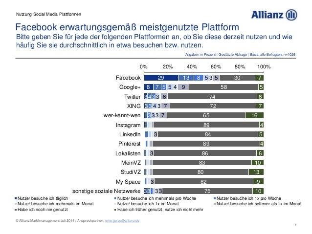 7 © Allianz Marktmanagement Juli 2014 / Ansprechpartner: rene.golze@allianz.de Facebook erwartungsgemäß meistgenutzte Plat...