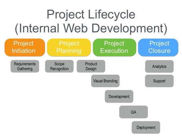 types of project management