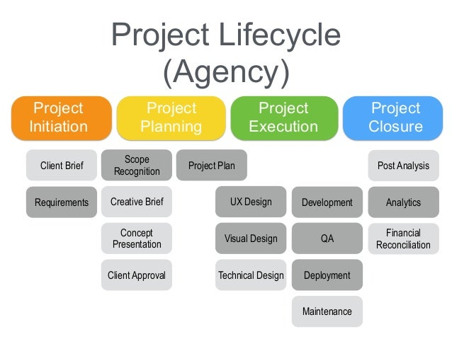 Project Management Project Scope Web Design