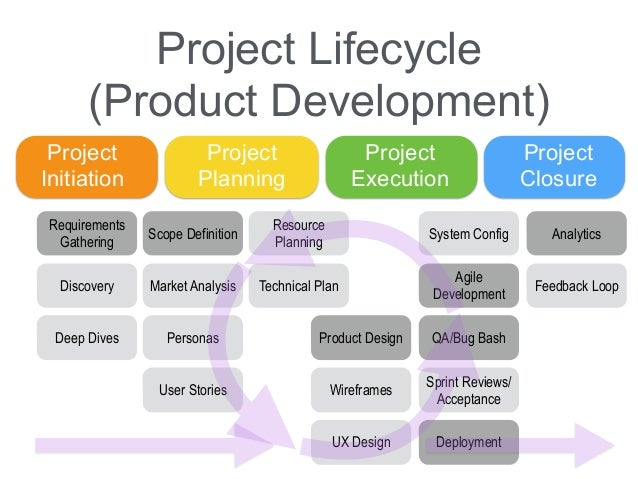 project development lifecycle essay Introduction to change management and sdlc steve owyoung doug mohrland sr manager audit manager life cycle • technical requirement • project estimate development life cycle ocost of changes is higher once out of 20 software.