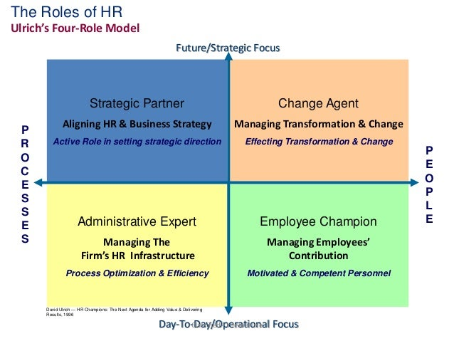 changing role of hr management