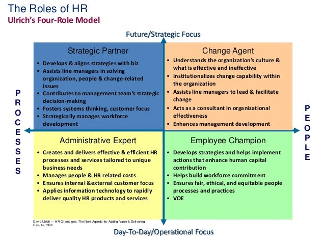 four roles of hr management All you need to know about human resource management roles summary, forum, expert tips, powerpoints, videos description, explanation and definition.