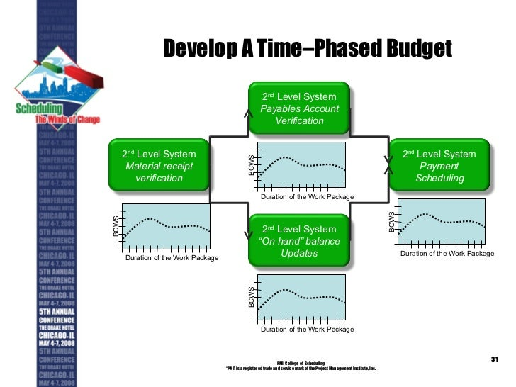 project management time phased baseline Time-phase baseline plan corrects the failure of most monitoring systems to connect a project's actual performance to its schedule and forecast budget  an integrated project management system based on the earned value concept that uses a time-phased budget baseline to compare actual and planned schedule and costs.