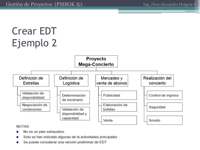 Pmbok for Ejemplo proyecto completo pmbok