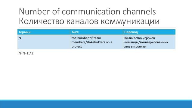 Number of communication channels Количество каналов коммуникации N(N-1)/2 Термин Англ Перевод N the number of team members...