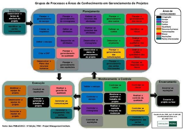 Osvaldo Pedra, PMP, SpP, P1-MPS.BR osvaldopedra@yahoo.com (61) 9967-5737 Grupos de Processos e Áreas de Conhecimento em Ge...