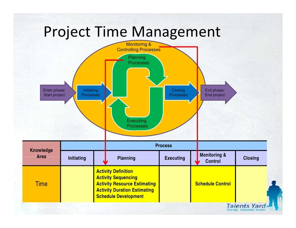 project time management Time management tools in projectplace allow planning and control during all stages of the project, helping you ensure project success try now.