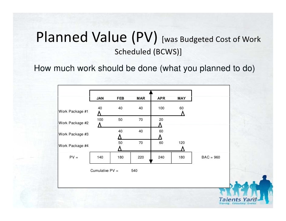 earned value analysis for chapter 7 A basic form of the earned value analysis project management method (often  referred to as  these graphs can be very effective in project reviews (figure 7.