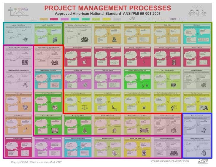 Project Management Effectiveness Copyright 2010 - David J. Lanners, MBA, PMP