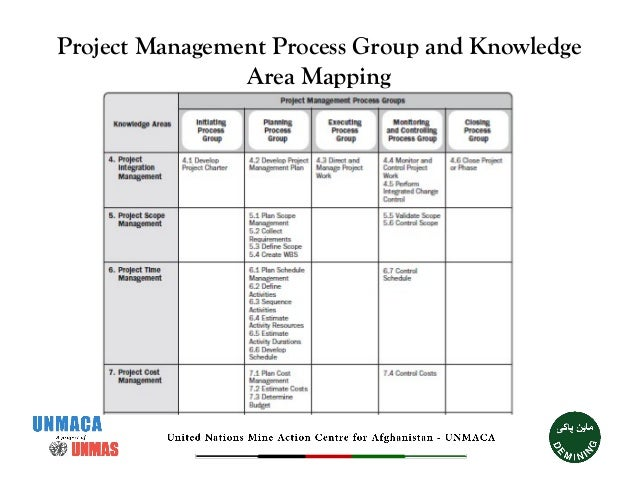 Pmbok And Essentials Of Stakeholder Management