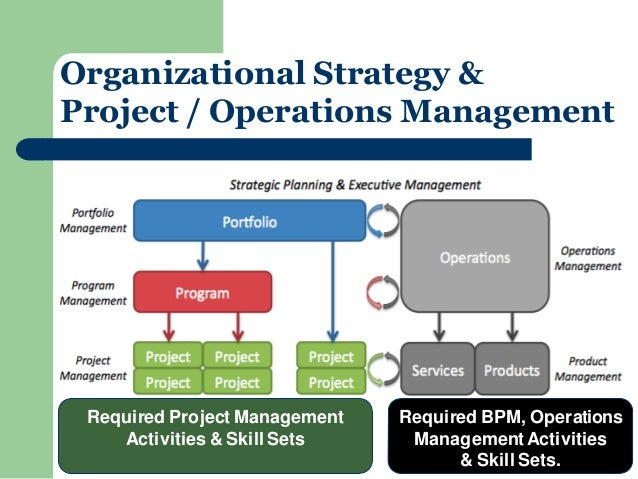 importance of effective operations management in achieving organizational objectives Achieving operational or strategic goals in a activities that are most important for the future of organization without achieving their objectives.