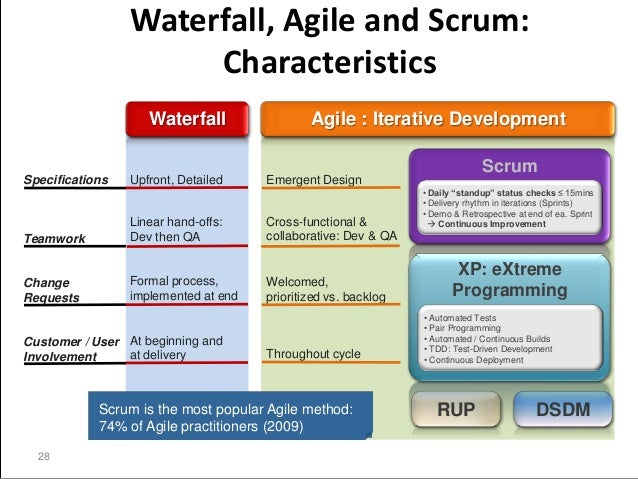 Pmbok and scrum can we be friends for Difference between agile and waterfall testing