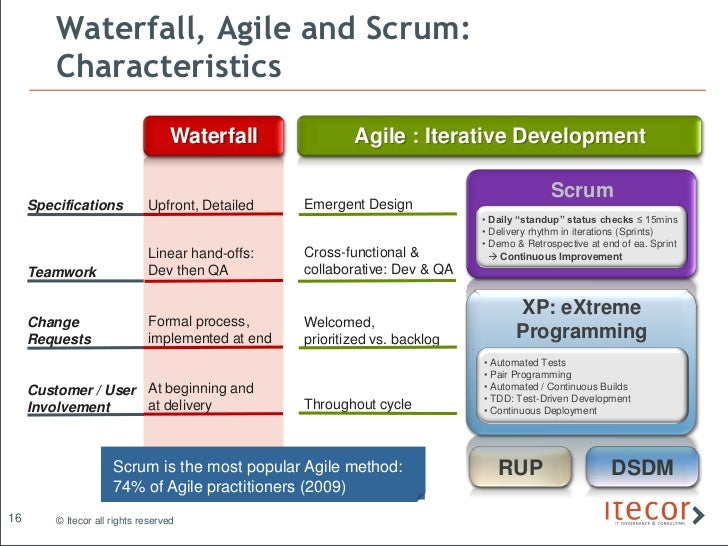 Pmbok and scrum best of both worlds for Traditional project management vs agile methodology