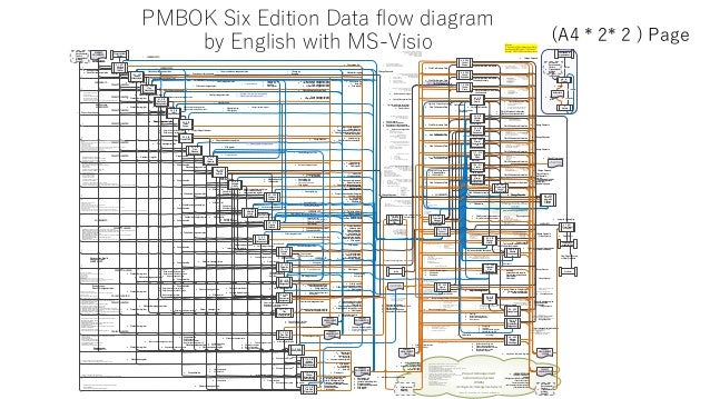 PMBOK Six Edition Data flow diagram by English with MS-Visio (A4 * 2* 2 ) Page Change Control Boad (CCB) Project Managemen...