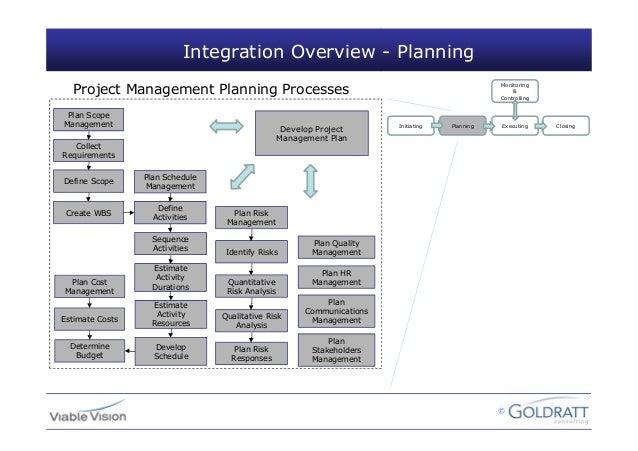 Facilitation technique in Project Management | PMBOK®Guide