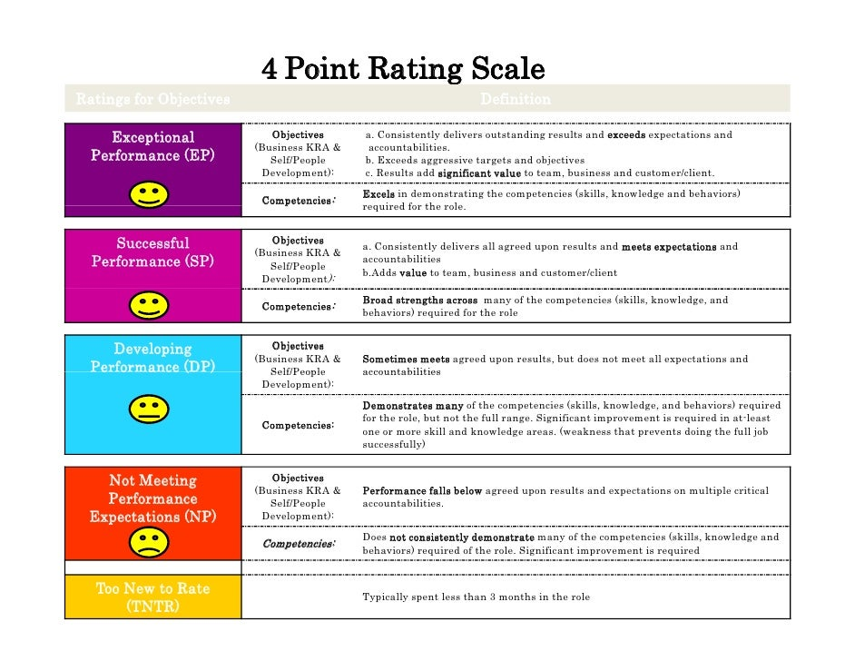 Point Rating Scale Performance Examples on 4 point rubric scale, 4 point satisfaction scale, evaluation scale examples, ranking scale examples, map scale examples, reference point examples, 4 point scale performance appraisal, ratio scale examples, 7 point scale examples, marzano interview examples, likert scale survey examples, marzano learning scales examples, 4 point scale survey, performance rating scales examples, 4 point likert scale, five-point scale examples, 5 point likert scale template examples, marzano strategies examples, printable 5-point scale examples, 1 to 10 attractiveness examples,