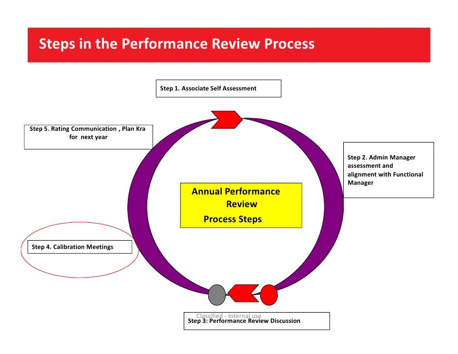 a review of the performance no Keep progressive discipline out of the performance review process we had a freeze a while back and no performance reviews were done so now with reviews.