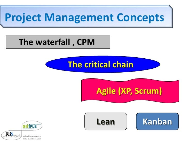 Project management different concepts for Agile scrum kanban waterfall