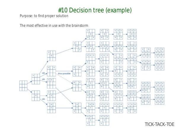 Pm decision tools 2e