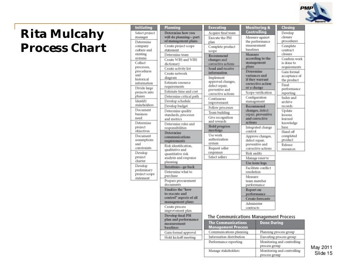 RITA MULCAHY PROCESS CHART PDF DOWNLOAD