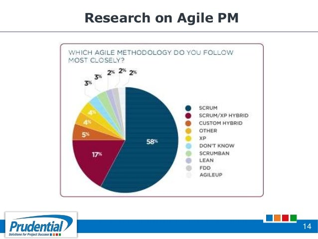 agile acp exam Project management academy is a top provider of agile training and pmi-acp classes pmi-acp certification requirements the pmi-acp exam has a total 120.