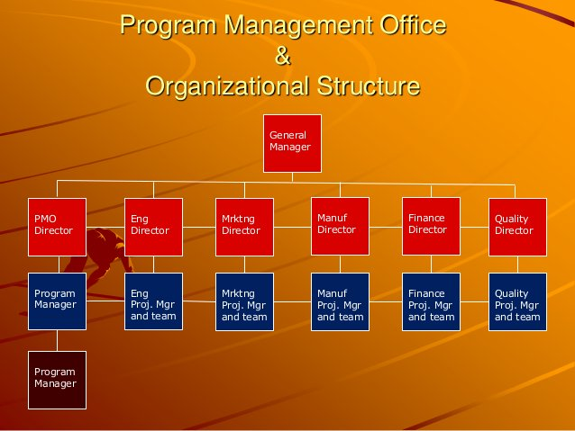 Program Management Office & Organizational Structure General Manager PMO Director Eng Director Eng Proj. Mgr and team Prog...