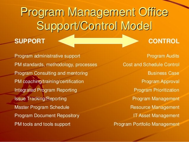 SUPPORT CONTROL Program administrative support PM standards, methodology, processes Program Consulting and mentoring PM co...