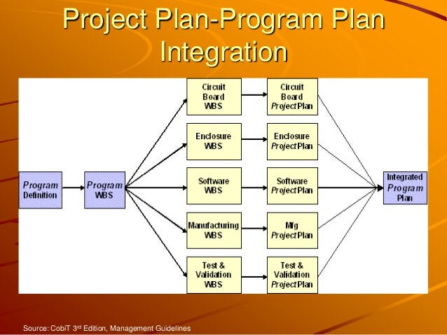 Project Plan-Program Plan Integration Source: CobiT 3rd Edition, Management Guidelines