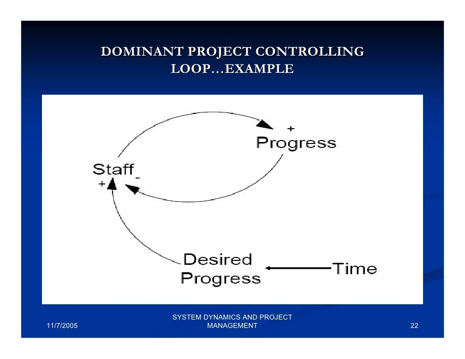 project time management system dynamics System dynamics was developed for the dynamics in complex system such as project management the strength of soa is its enablement of extreme composition, configuration and customization for business functions.