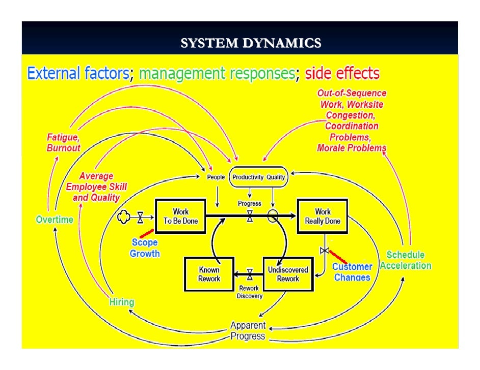 project time management system dynamics Mit system dynamics in education project  building a system dynamics model is a series of papers written to demystify the  graphed over time as a reference mode .